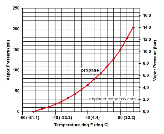 propane-vapor-pressure-diagram.jpg
